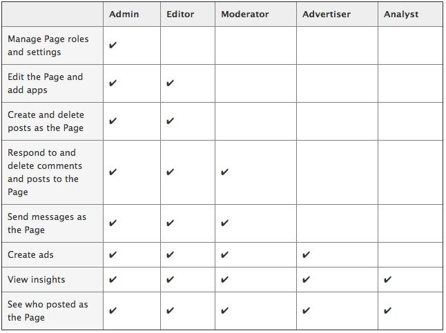 WordPress_roles_cheatsheet